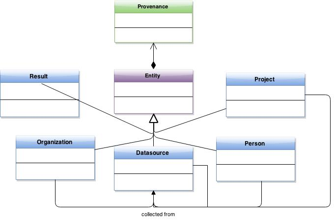 Core Data Model and entity provenance