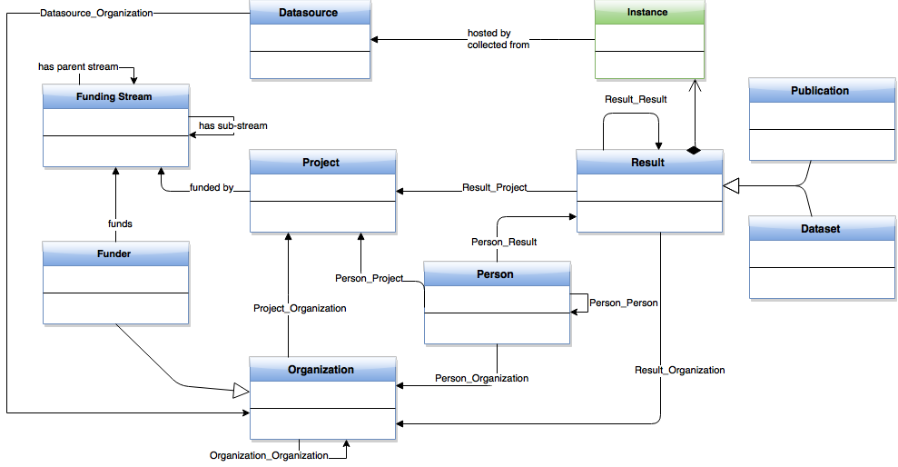 OpenAIRE data model with affiliation relationships